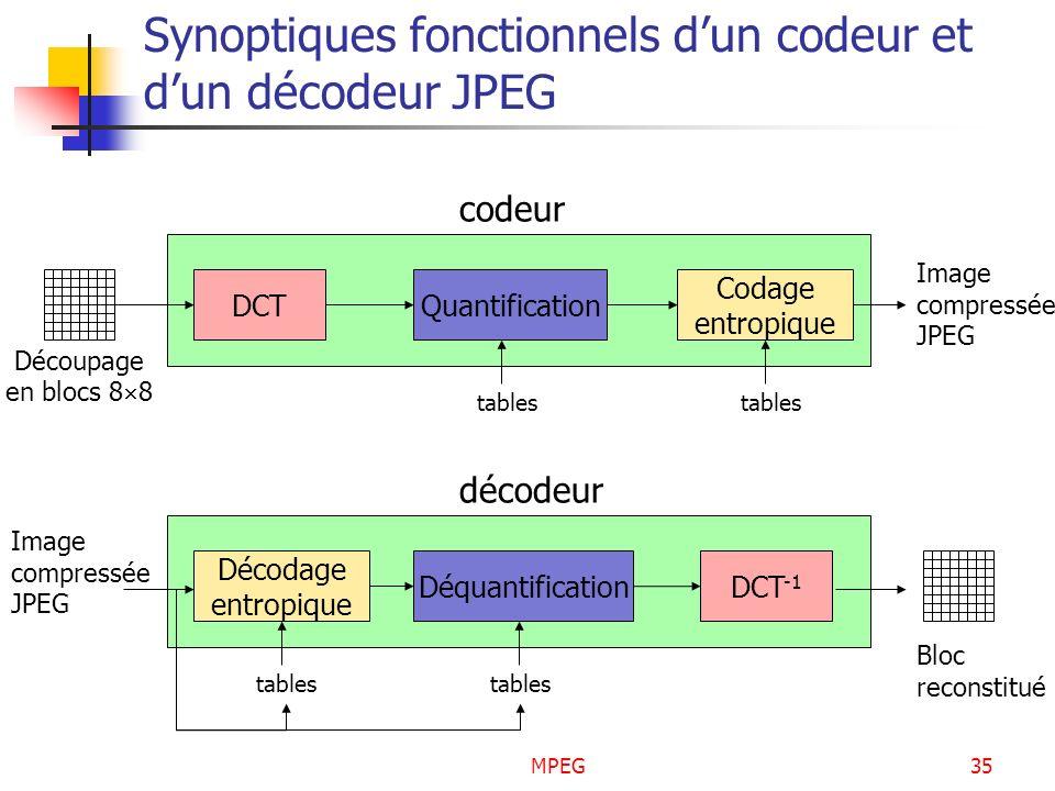 MPEG35 Synoptiques fonctionnels dun codeur et dun décodeur JPEG Découpage en blocs 8 8 DCTQuantification Codage entropique tables Image compressée JPE
