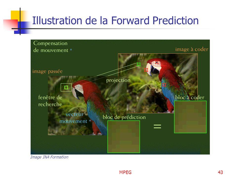 MPEG43 Illustration de la Forward Prediction Image INA Formation