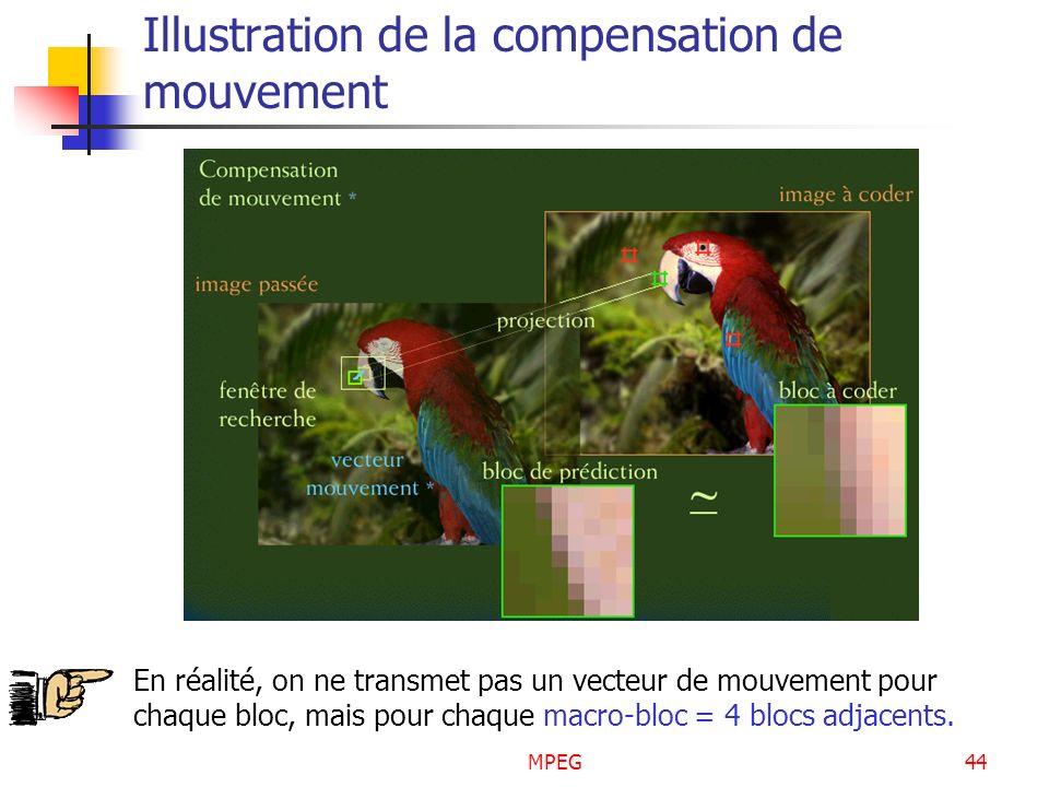 MPEG44 Illustration de la compensation de mouvement En réalité, on ne transmet pas un vecteur de mouvement pour chaque bloc, mais pour chaque macro-bl