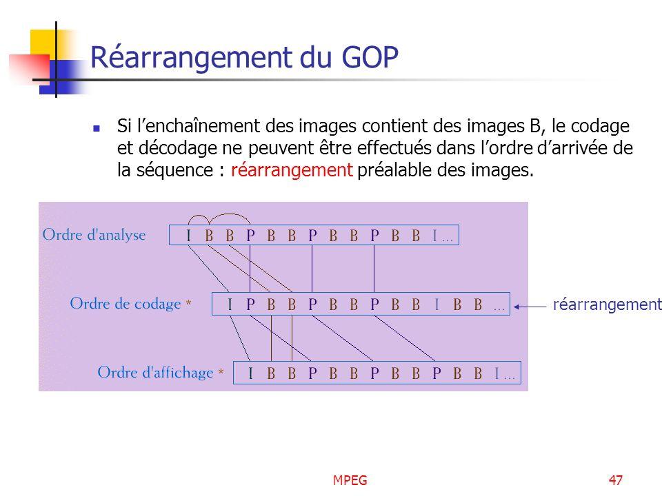 MPEG47 Réarrangement du GOP Si lenchaînement des images contient des images B, le codage et décodage ne peuvent être effectués dans lordre darrivée de