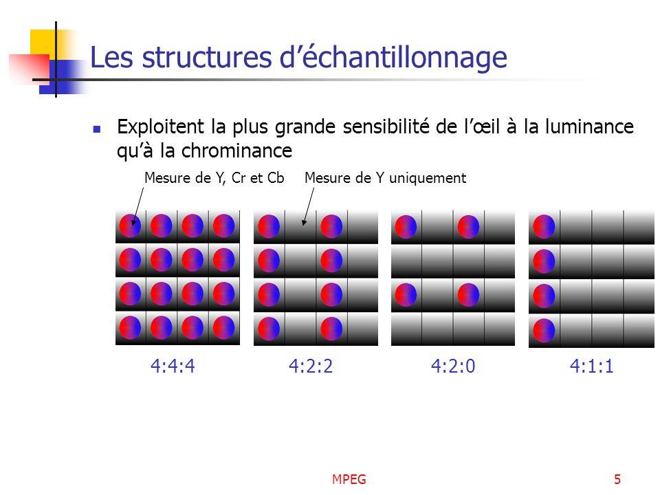 MPEG5 Les structures déchantillonnage Exploitent la plus grande sensibilité de lœil à la luminance quà la chrominance 4:4:44:2:24:2:04:1:1 Mesure de Y