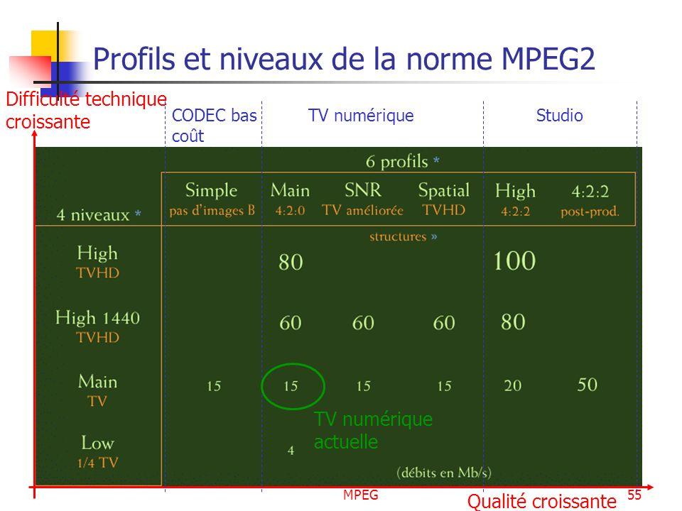 MPEG55 Profils et niveaux de la norme MPEG2 Difficulté technique croissante Qualité croissante CODEC bas coût TV numériqueStudio TV numérique actuelle