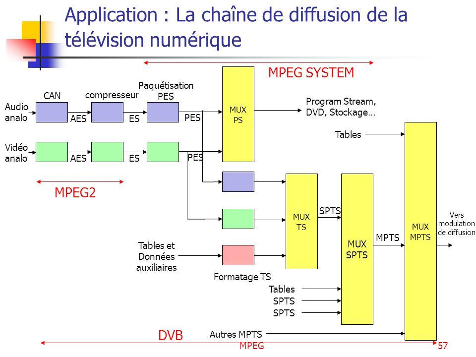 MPEG57 Application : La chaîne de diffusion de la télévision numérique MUX PS MUX TS MUX SPTS MUX MPTS Audio analo Vidéo analo CAN compresseur Paquéti