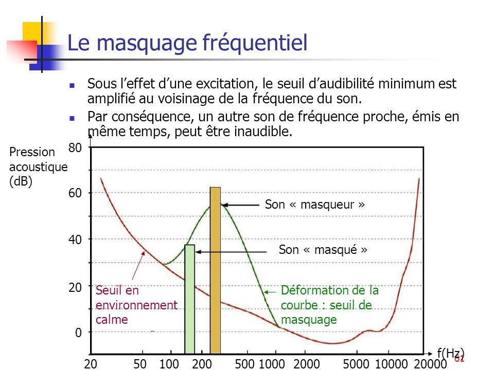 61 Le masquage fréquentiel 0 20 40 60 80 Pression acoustique (dB) f(Hz) 20200200020000100050005001005010000 Seuil en environnement calme Déformation d