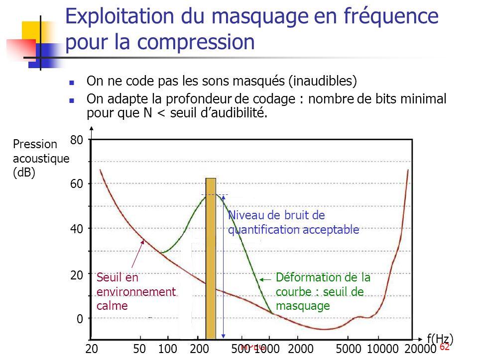 MPEG62 Exploitation du masquage en fréquence pour la compression On ne code pas les sons masqués (inaudibles) On adapte la profondeur de codage : nomb
