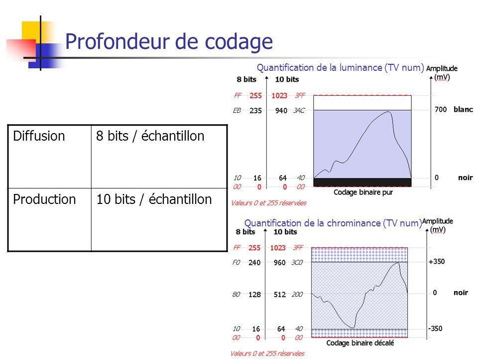 MPEG7 Profondeur de codage Quantification de la luminance (TV num) Quantification de la chrominance (TV num) Diffusion8 bits / échantillon Production1