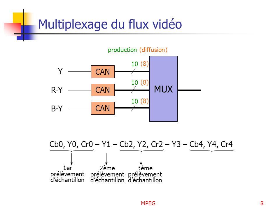 MPEG8 Multiplexage du flux vidéo Cb0, Y0, Cr0 – Y1 – Cb2, Y2, Cr2 – Y3 – Cb4, Y4, Cr4 1er prélèvement déchantillon 2ème prélèvement déchantillon 3ème