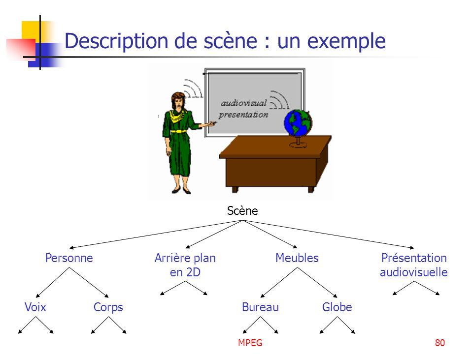 MPEG80 Description de scène : un exemple Scène PersonneArrière plan en 2D MeublesPrésentation audiovisuelle VoixCorpsBureauGlobe
