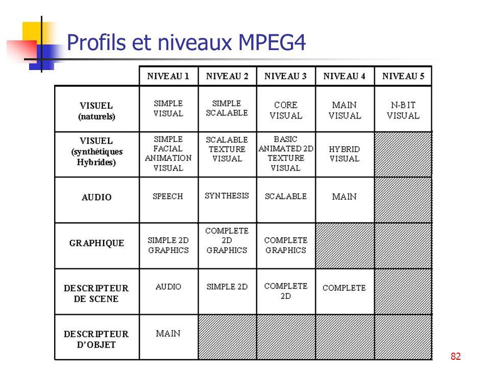 MPEG82 Profils et niveaux MPEG4