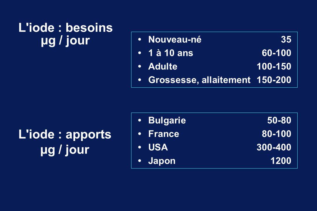 L'iode : besoins µg / jour Nouveau-né35 1 à 10 ans60-100 Adulte100-150 Grossesse, allaitement150-200 L'iode : apports µg / jour Bulgarie50-80 France80