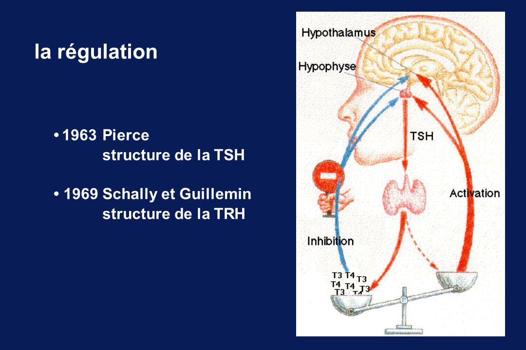 la régulation 1963Pierce structure de la TSH 1969Schally et Guillemin structure de la TRH