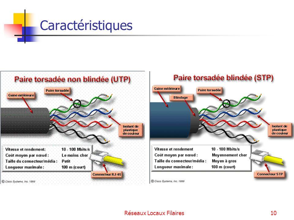 Réseaux Locaux Filaires11 La connectique associée : RJ45 Utilisation des broches Téléphone : paires 4-5 Ethernet 10BaseT et 100BaseT : paires 1-2 et 3-6 ATM 51 Mbit/s ou 155 Mbit/s : paires 1-2, 4-5, 3-6 et 7-8