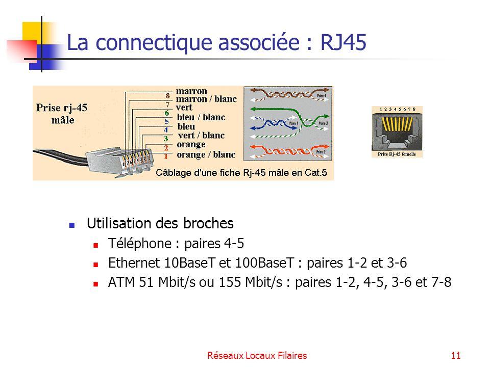 Réseaux Locaux Filaires12 Les catégories de paires torsadées Les plus anciennes CatégorieUsageBande passante LongueurApplication 1 & 2 Obsolètes Voix et données à faible vitesse 1MHz / 2MHz 15mServices téléphoniques 3Voix et données à 10Mbit/s 16MHz100mEthernet 10baseT 4Voix et données à 16Mbit/s 20MHz100mToken-Ring, Ethernet 10Mbit/s 5Voix et données à hautes fréquences, jusquà 100Mbit/s 100MHz100mEthernet 10Mbit/s, Fast Ethernet, Gigabit Ethernet