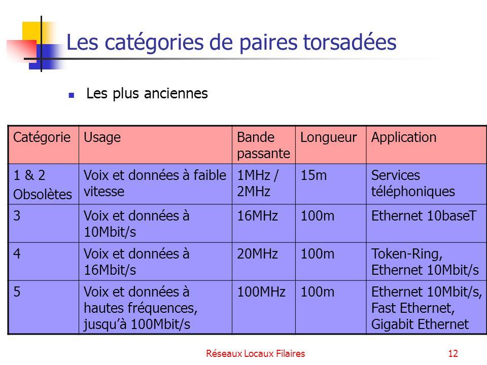 Réseaux Locaux Filaires13 Les catégories de paires torsadées Les catégories supérieures présentent des bandes passantes plus élevées.