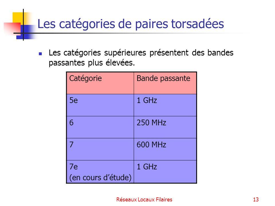 Réseaux Locaux Filaires14 Les supports de transmission des réseaux locaux filaires La paire torsadée Le câble coaxial La fibre optique