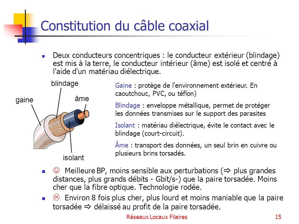 Réseaux Locaux Filaires16 La connectique des câbles coaxiaux : BNC British Naval Connector Connecteur de câble BNC : soudé ou serti à lextrémité du câble Connecteur BNC en T : relie carte réseau et câble Prolongateur BNC : relie deux segments de câble coaxial afin dobtenir un câble plus long.
