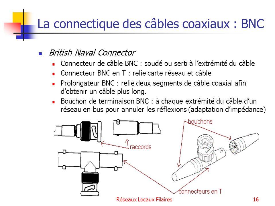 Réseaux Locaux Filaires17 Les supports de transmission des réseaux locaux filaires La paire torsadée Le câble coaxial La fibre optique