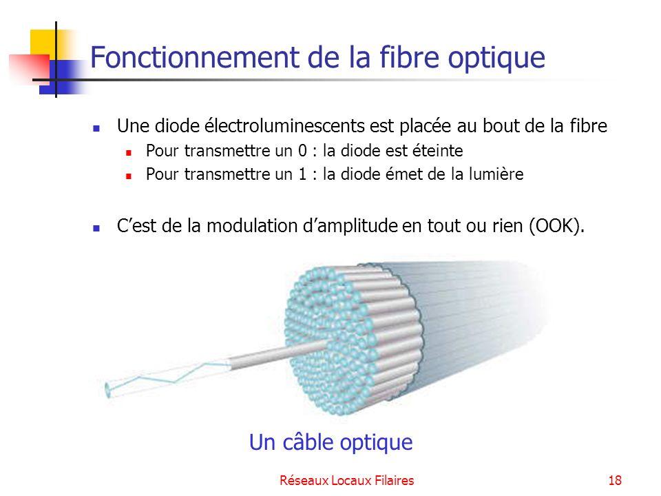 Réseaux Locaux Filaires19 Pourquoi choisir une fibre optique .