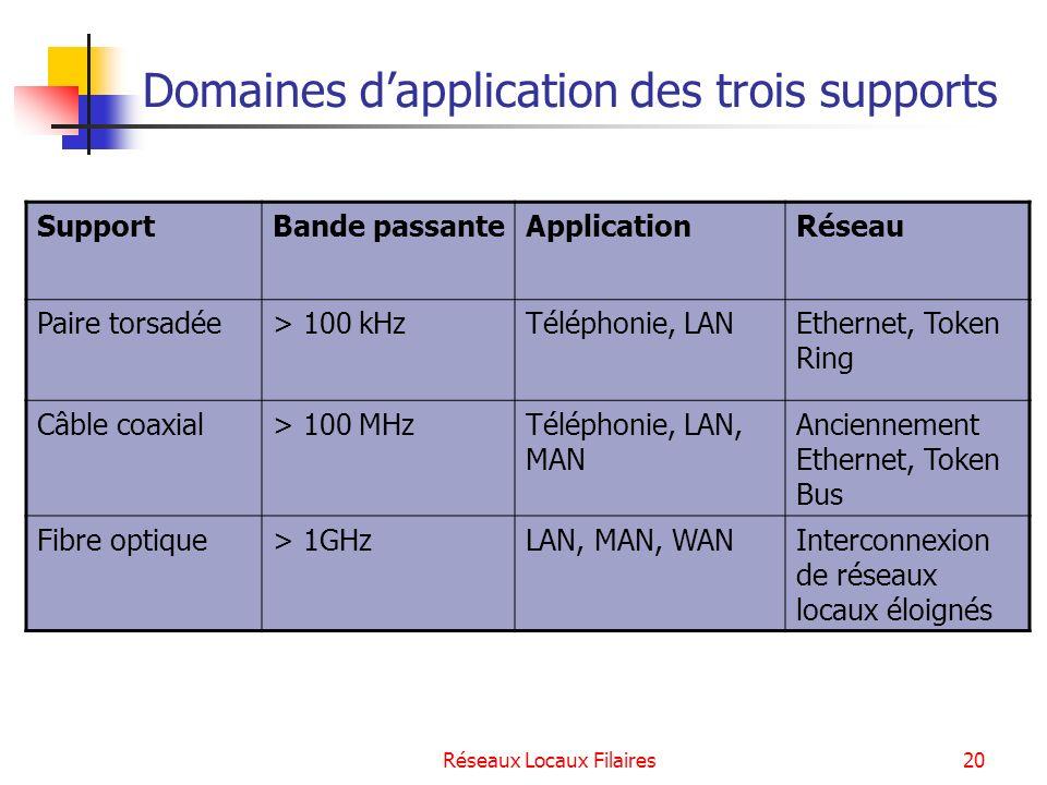 Réseaux Locaux Filaires21 Les méthodes daccès au support Larchitecture IEEE Les protocoles daccès au support