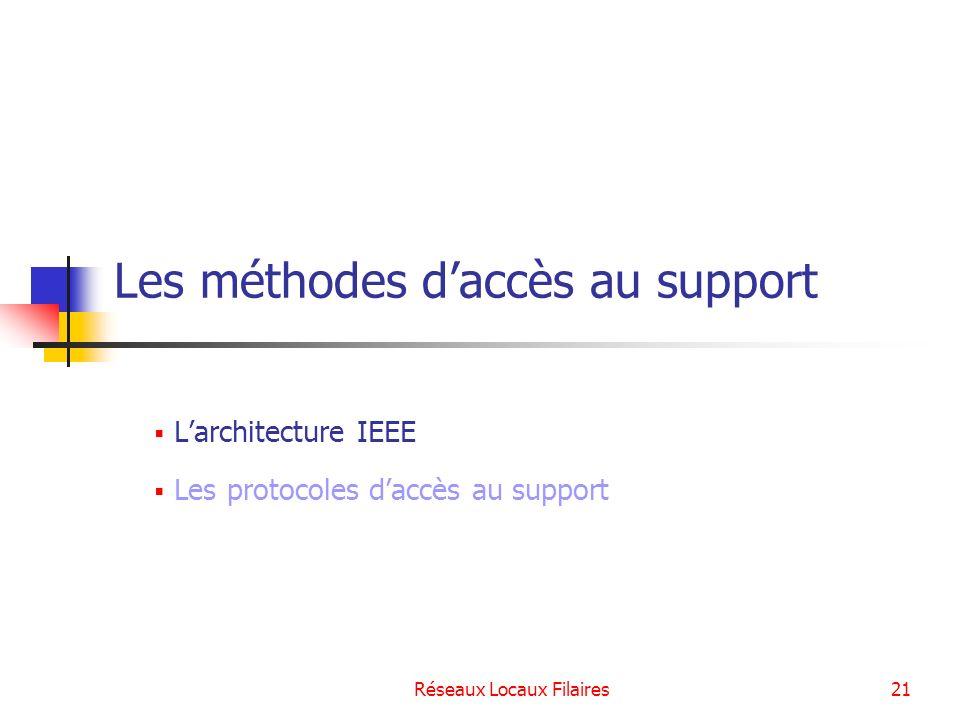 Réseaux Locaux Filaires22 Le modèle IEEE LIEEE est un organisme de normalisation qui a entrepris lélaboration de standards pour les réseaux locaux en 1979.