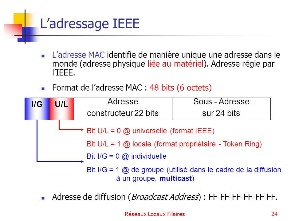 Réseaux Locaux Filaires25 Les codes réservés aux constructeurs Constructeur3 premiers octets de ladresse MAC (en hexadécimal) Cisco00 : 00 : 0C 3Com00 : 00 : D8 – 00 : 20 : AF 02 : 60 : 8C – 08 : 00 : 02 Intel00 : AA : 00 IBM08 : 00 : 5A DEC08 : 00 : 2B Sun08 : 00 : 20 Cabletron00 : 00 : 1D