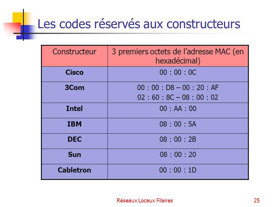 Réseaux Locaux Filaires26 Remarque : Adresse MAC / Adresse IP ??.