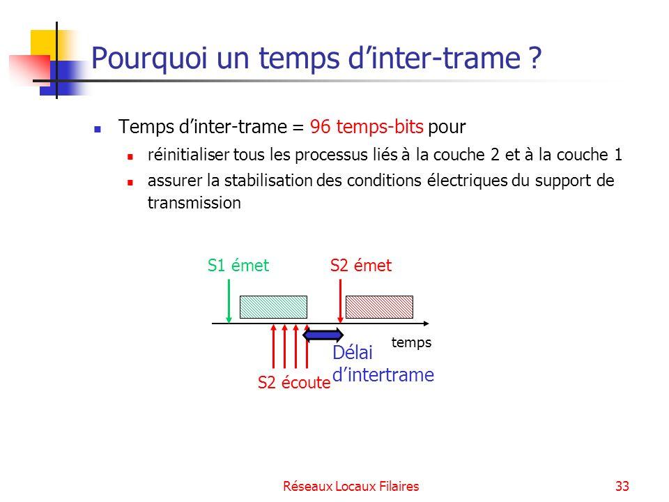 Réseaux Locaux Filaires34 Apparition dune collision Lécoute ne suffit pas à éviter les collisions : deux stations écoutant en même temps le support libre vont émettre au même moment.