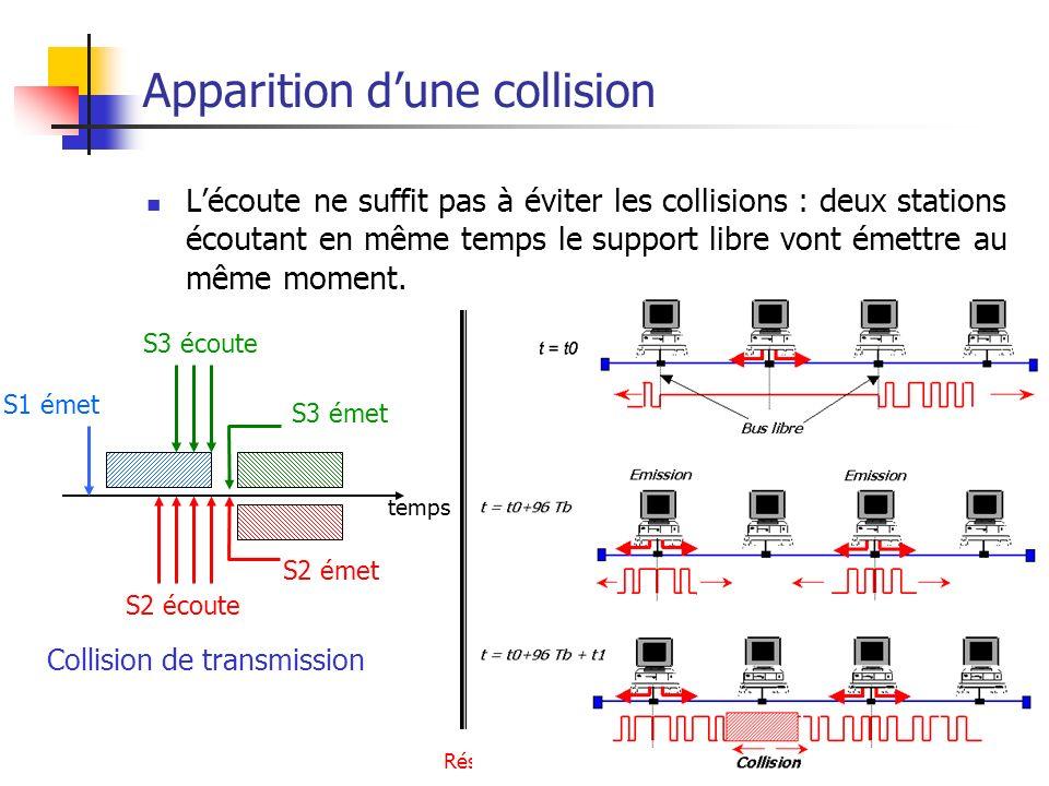 Réseaux Locaux Filaires35 Gestion dune collision Trois étapes Détection de la collision Renforcement de la collision Résolution de la collision 1ère étape : Détection de la collision Elle est réalisée par le transceiver Elle est rendue possible par lintroduction dune valeur moyenne non nulle dans le signal.