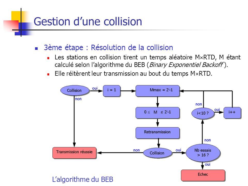 Réseaux Locaux Filaires38 La période de vulnérabilité Cest la durée pendant laquelle une trame est susceptible de subir une collision.