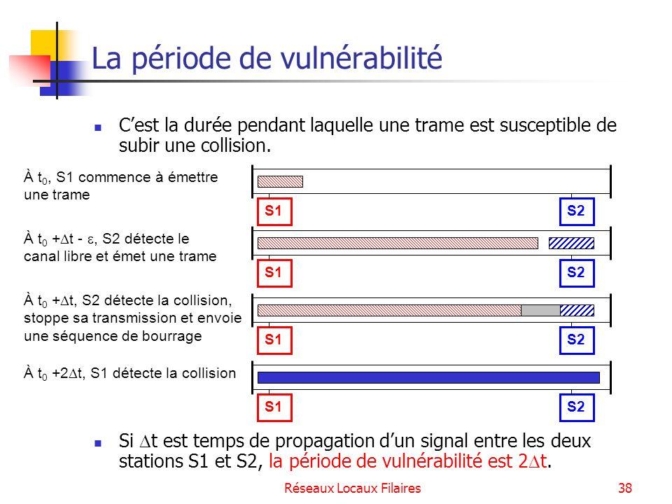 Réseaux Locaux Filaires39 Taille minimale de la trame Ethernet Conditions pour quune station puisse détecter toute collision qui affecte ses trames La trame doit être transmise pendant un temps au moins aussi long que le délai aller-retour (2 t) sur le bus Si le débit du bus et le délai aller-retour sur le bus sont fixés, cette condition implique une taille minimale de trame Exemple : Spécifications 802.3 : 10Base5, 4 répéteurs au maximum avec des tronçons de 500 m soit une taille max.