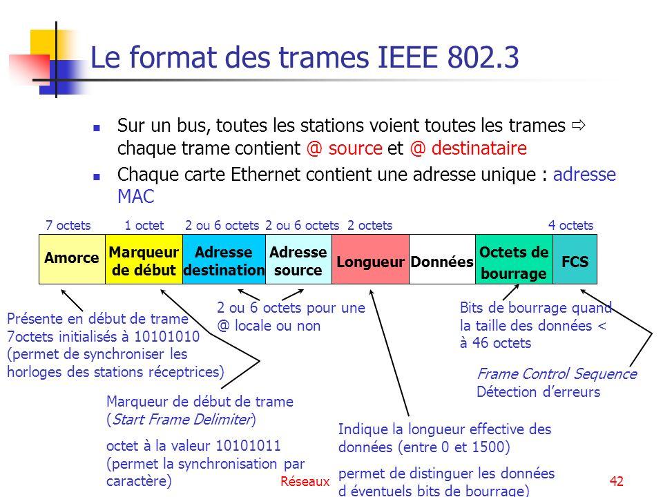 Réseaux Locaux Filaires43 Les variantes de la norme IEEE 802.3 La norme 802.3 spécifie pour chaque type de médium les propriétés physiques les contraintes dinstallation, de conception éventuellement les caractéristiques dimensionnelles Un nom est attribué à chaque mode de fonctionnement sur chaque médium, de la forme : XXTTTTMM avec XX : débit de transmission en Mbit/s TTTT : technique de codage des signaux (bande de base ou large bande) MM : identification du médium ou longueur maximale dun segment en centaines de mètres.