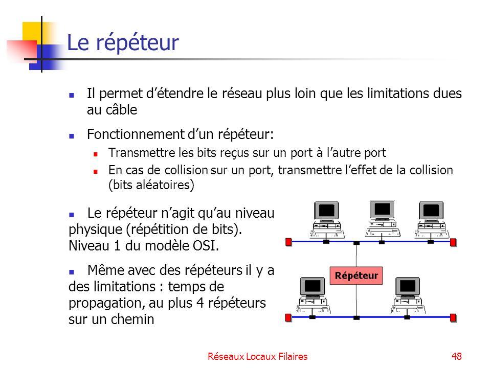 Réseaux Locaux Filaires49 Le hub Pour les supports à base de paires torsadées Cest un répéteurs à plusieurs ports, équivalent à plusieurs répéteurs connectés à un Ethernet interne.