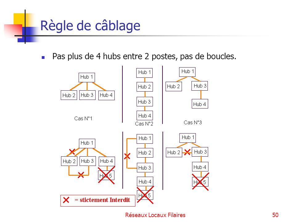 Réseaux Locaux Filaires51 Le pont et le commutateur Les ponts (bridges) sont des systèmes intermédiaires qui acheminent les paquets dotés dadresses MAC.