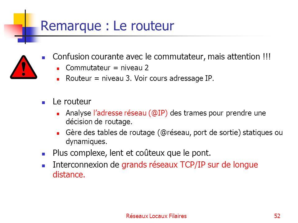 Réseaux Locaux Filaires53 Récapitulatif Application Présentation Session Transport Réseau Liaison Physique 7 6 5 4 3 2 1 ROUTEUR PONT, COMMUTATEUR REPETEUR, HUB