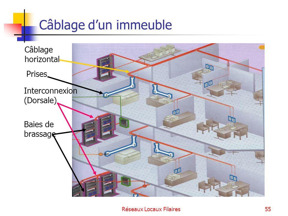 Réseaux Locaux Filaires56 Bibliographie Support de cours « Réseaux Locaux », C.