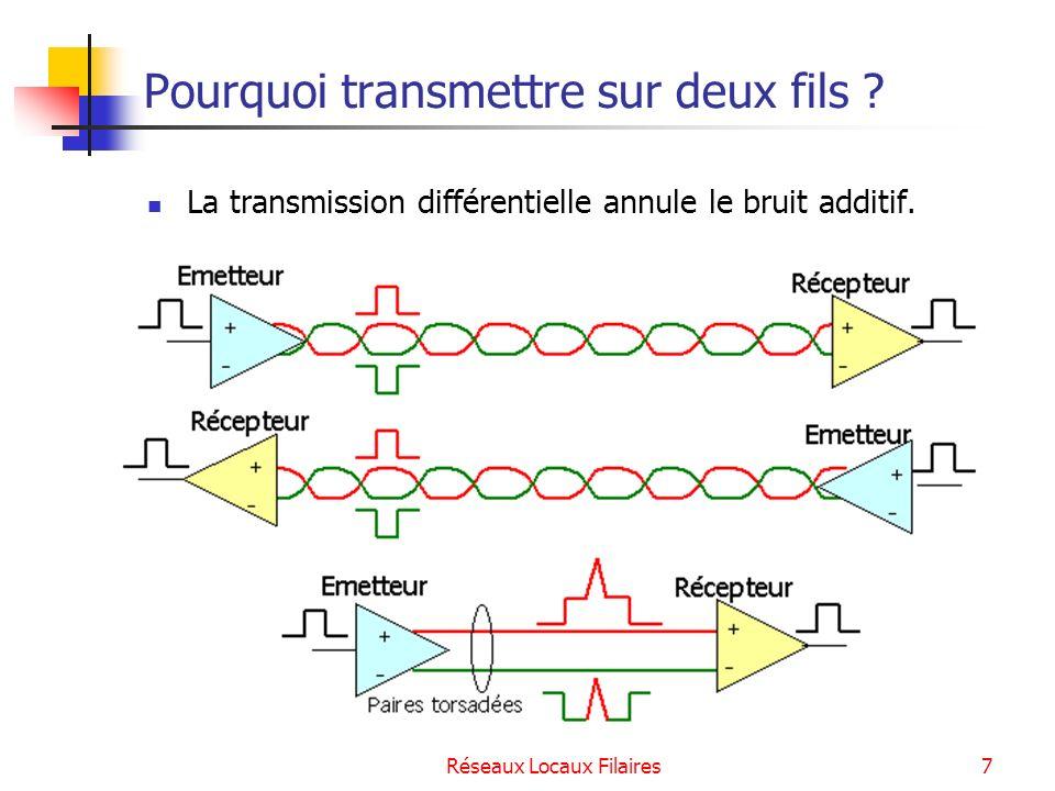 Réseaux Locaux Filaires8 Pourquoi torsader .