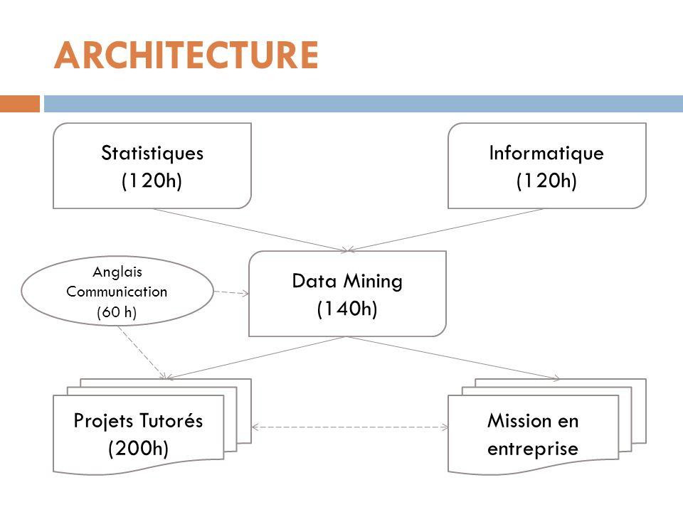 ARCHITECTURE Data Mining (140h) Statistiques (120h) Informatique (120h) Projets Tutorés (200h) Mission en entreprise Anglais Communication (60 h)