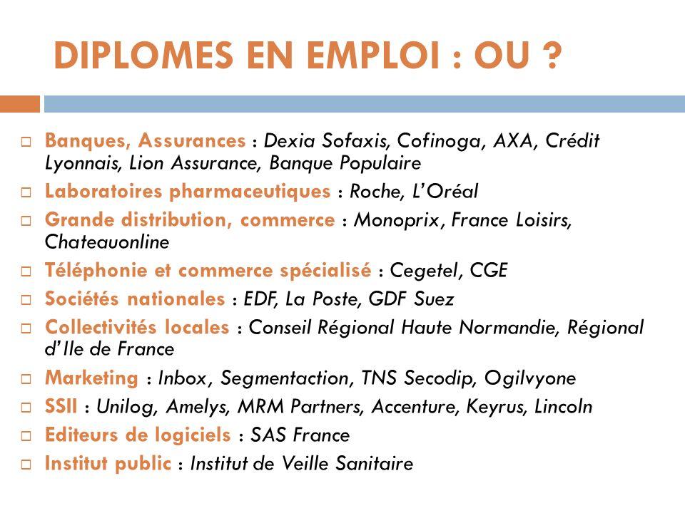 DIPLOMES EN EMPLOI : OU ? Banques, Assurances : Dexia Sofaxis, Cofinoga, AXA, Crédit Lyonnais, Lion Assurance, Banque Populaire Laboratoires pharmaceu