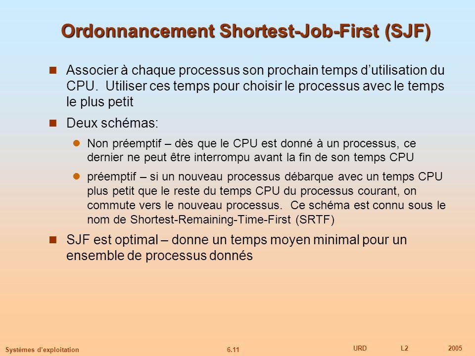 6.11 URDL22005 Systèmes dexploitation Ordonnancement Shortest-Job-First (SJF) Associer à chaque processus son prochain temps dutilisation du CPU.