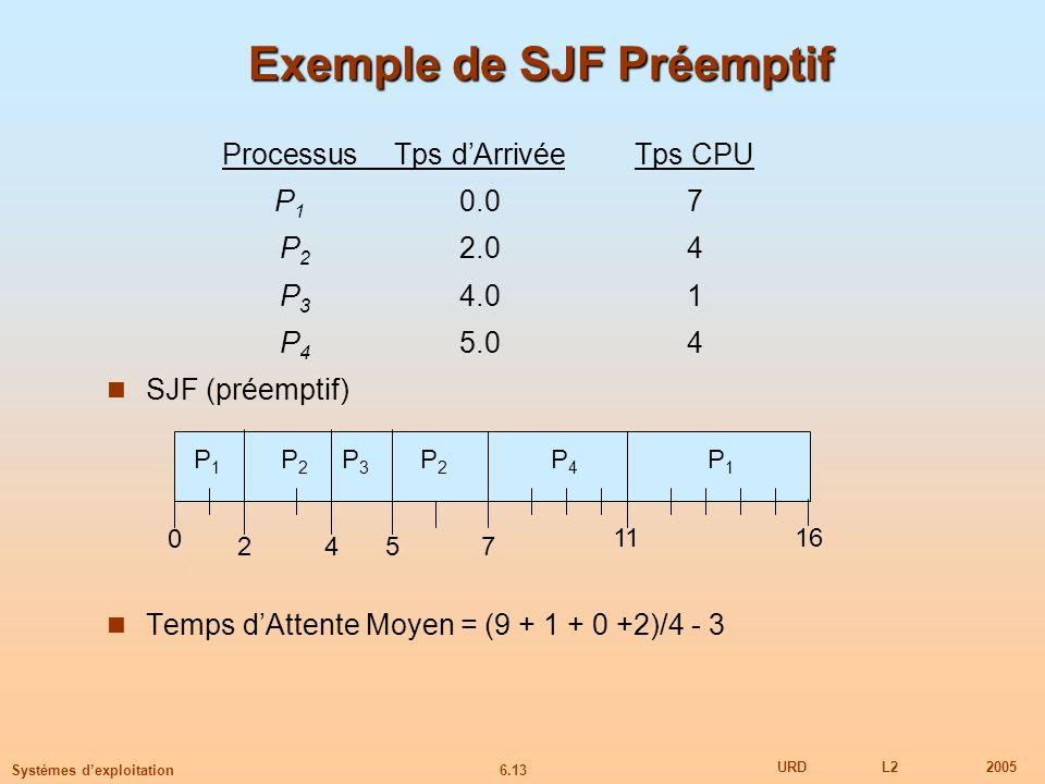6.13 URDL22005 Systèmes dexploitation Exemple de SJF Préemptif ProcessusTps dArrivéeTps CPU P 1 0.07 P 2 2.04 P 3 4.01 P 4 5.04 SJF (préemptif) Temps dAttente Moyen = (9 + 1 + 0 +2)/4 - 3 P1P1 P3P3 P2P2 42 11 0 P4P4 57 P2P2 P1P1 16