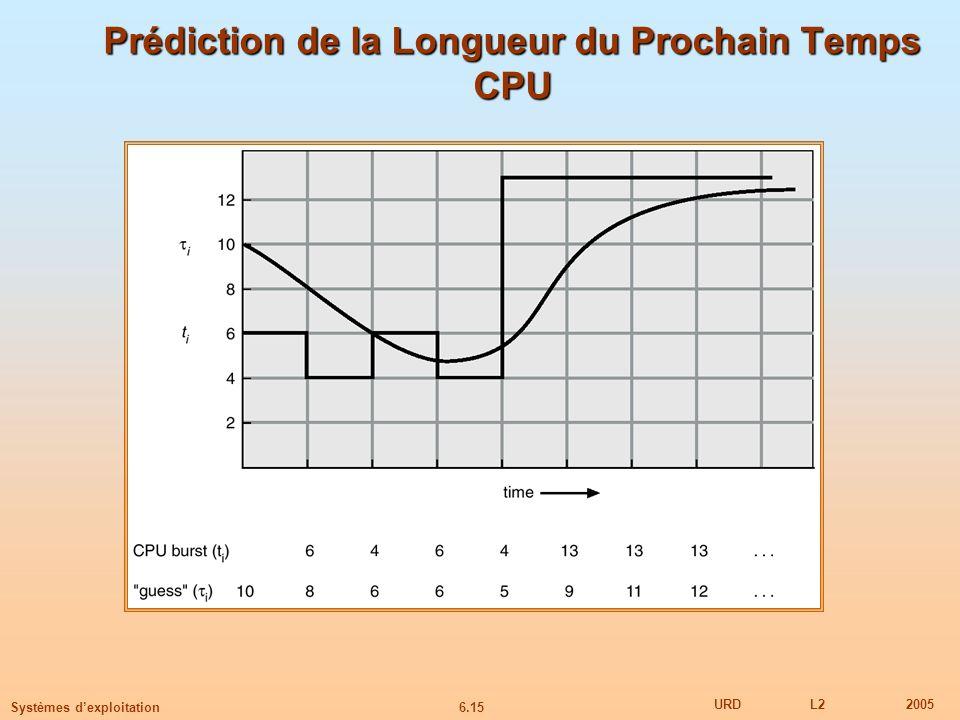 6.15 URDL22005 Systèmes dexploitation Prédiction de la Longueur du Prochain Temps CPU