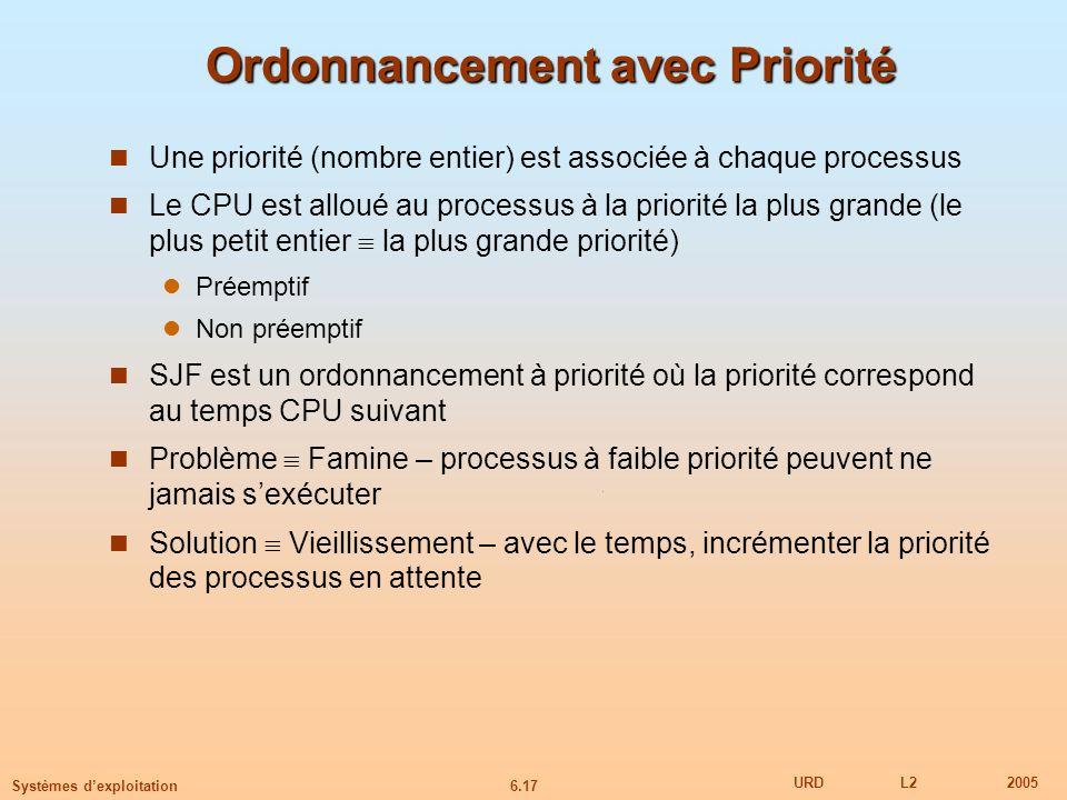 6.17 URDL22005 Systèmes dexploitation Ordonnancement avec Priorité Une priorité (nombre entier) est associée à chaque processus Le CPU est alloué au processus à la priorité la plus grande (le plus petit entier la plus grande priorité) Préemptif Non préemptif SJF est un ordonnancement à priorité où la priorité correspond au temps CPU suivant Problème Famine – processus à faible priorité peuvent ne jamais sexécuter Solution Vieillissement – avec le temps, incrémenter la priorité des processus en attente