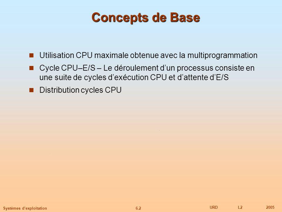 6.2 URDL22005 Systèmes dexploitation Concepts de Base Utilisation CPU maximale obtenue avec la multiprogrammation Cycle CPU–E/S – Le déroulement dun processus consiste en une suite de cycles dexécution CPU et dattente dE/S Distribution cycles CPU