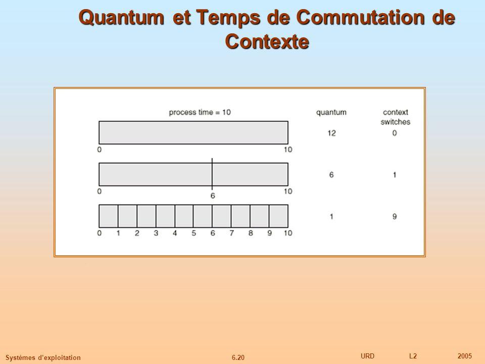 6.20 URDL22005 Systèmes dexploitation Quantum et Temps de Commutation de Contexte