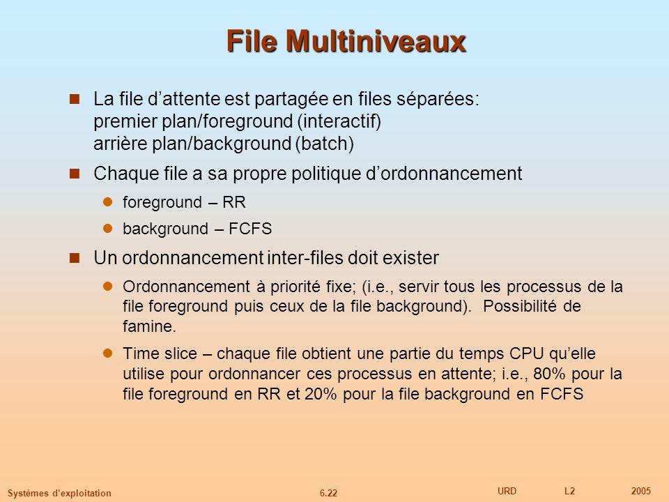 6.22 URDL22005 Systèmes dexploitation File Multiniveaux La file dattente est partagée en files séparées: premier plan/foreground (interactif) arrière plan/background (batch) Chaque file a sa propre politique dordonnancement foreground – RR background – FCFS Un ordonnancement inter-files doit exister Ordonnancement à priorité fixe; (i.e., servir tous les processus de la file foreground puis ceux de la file background).