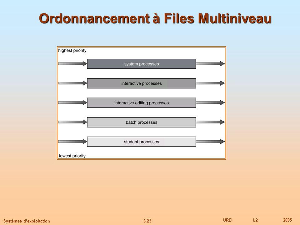 6.23 URDL22005 Systèmes dexploitation Ordonnancement à Files Multiniveau