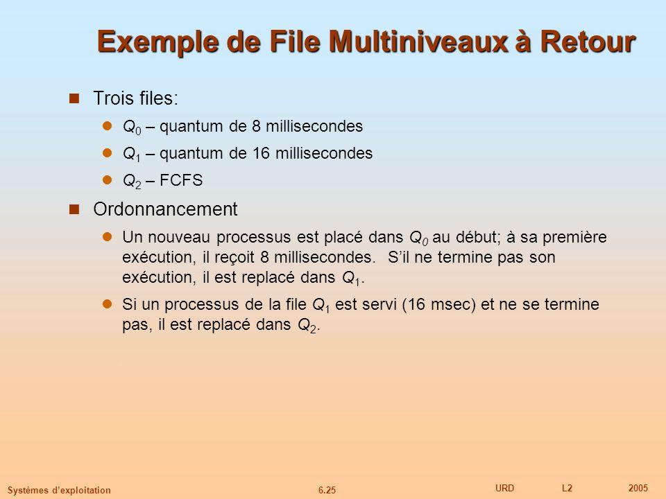 6.25 URDL22005 Systèmes dexploitation Exemple de File Multiniveaux à Retour Trois files: Q 0 – quantum de 8 millisecondes Q 1 – quantum de 16 millisecondes Q 2 – FCFS Ordonnancement Un nouveau processus est placé dans Q 0 au début; à sa première exécution, il reçoit 8 millisecondes.