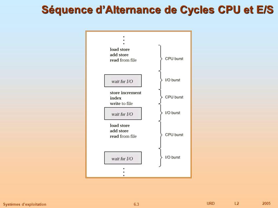 6.14 URDL22005 Systèmes dexploitation Déterminer la Longueur du Prochain Temps CPU On peut juste estimer le temps Peut être fait à partir des temps dexécution précédents, utilisant une moyenne exponentielle