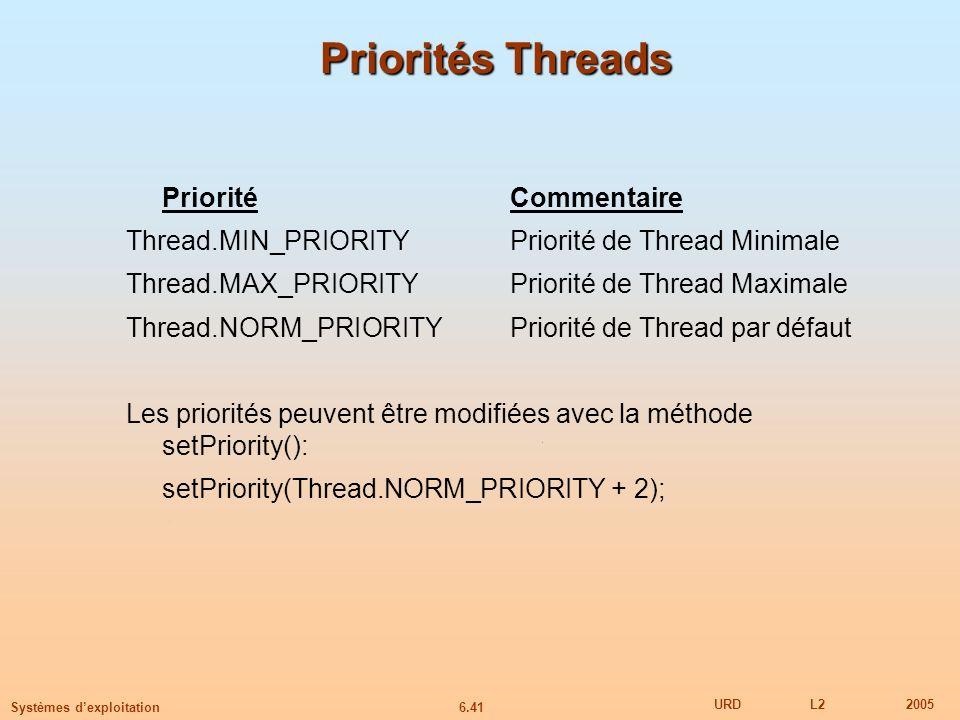 6.41 URDL22005 Systèmes dexploitation Priorités Threads PrioritéCommentaire Thread.MIN_PRIORITYPriorité de Thread Minimale Thread.MAX_PRIORITYPriorité de Thread Maximale Thread.NORM_PRIORITYPriorité de Thread par défaut Les priorités peuvent être modifiées avec la méthode setPriority(): setPriority(Thread.NORM_PRIORITY + 2);