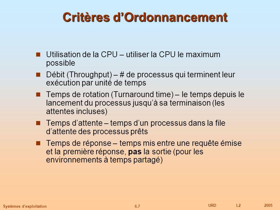 6.7 URDL22005 Systèmes dexploitation Critères dOrdonnancement Utilisation de la CPU – utiliser la CPU le maximum possible Débit (Throughput) – # de processus qui terminent leur exécution par unité de temps Temps de rotation (Turnaround time) – le temps depuis le lancement du processus jusquà sa terminaison (les attentes incluses) Temps dattente – temps dun processus dans la file dattente des processus prêts Temps de réponse – temps mis entre une requête émise et la première réponse, pas la sortie (pour les environnements à temps partagé)
